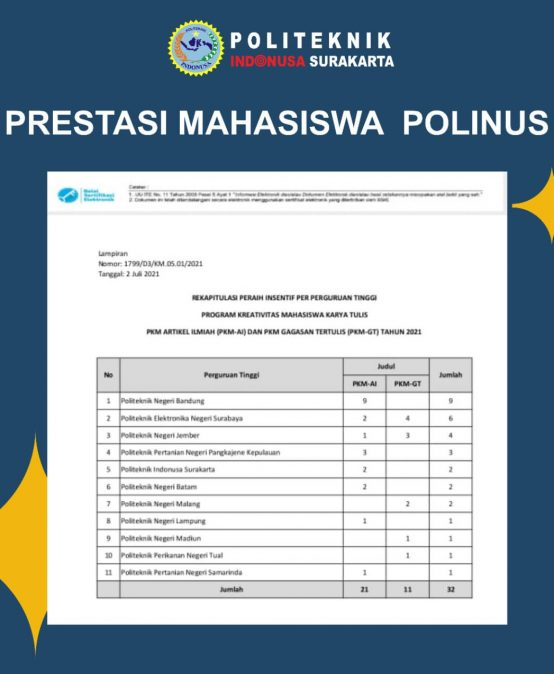Indonusa Polytechnic Passed Scientific Article of Student Creativity Program
